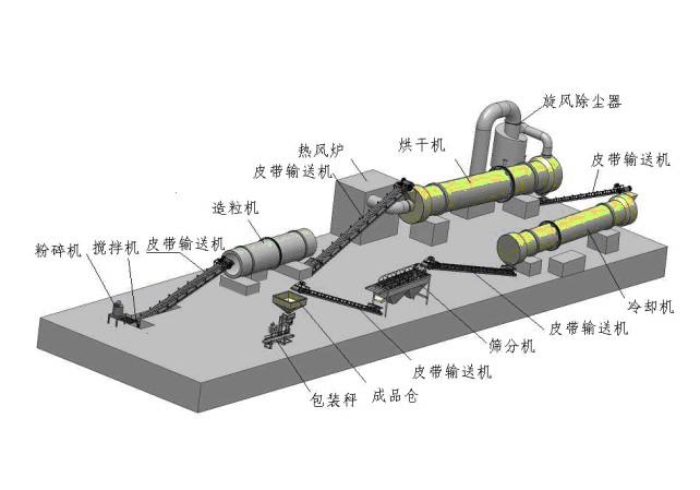 复合肥烘干机结构