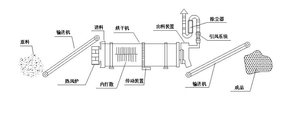 矿渣烘干机结构
