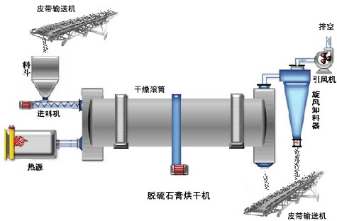 石膏烘干机结构