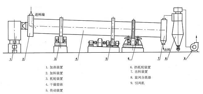 工业烘干机结构