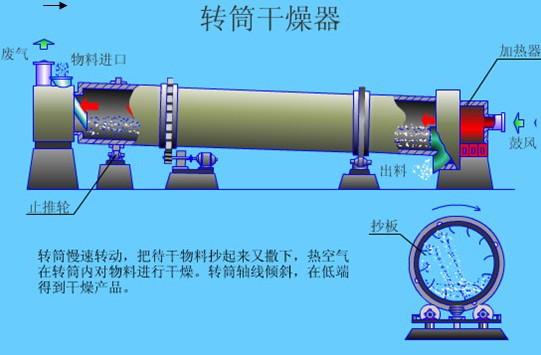转筒烘干机结构