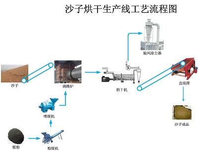 沙子烘干机流程