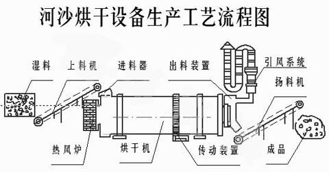 河沙烘干机流程图