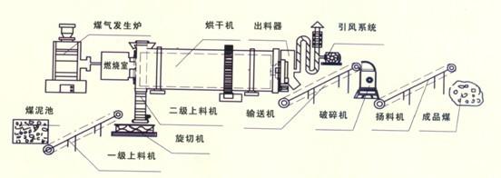 回转烘干机结构